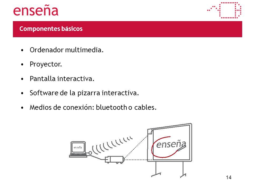 Componentes básicos Portátil Proyector Pizarra Software