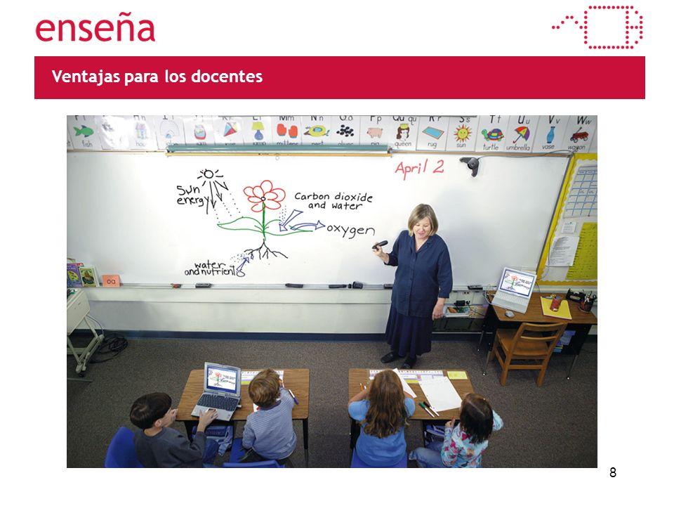 Permite mantener el contacto visual con el grupo de estudiantes.