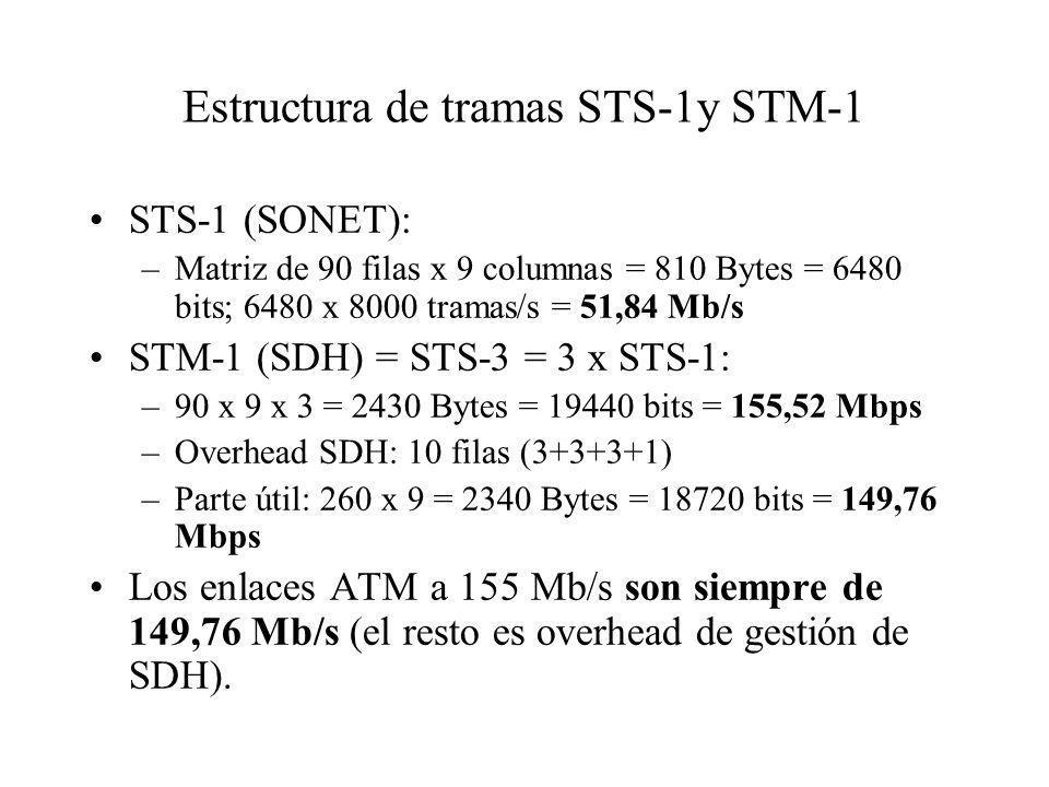 Estructura de tramas STS-1y STM-1