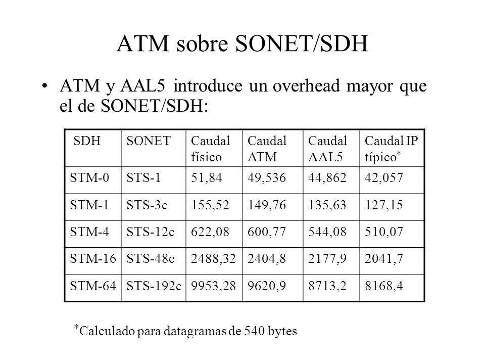 ATM sobre SONET/SDH ATM y AAL5 introduce un overhead mayor que el de SONET/SDH: SDH. SONET. Caudal físico.