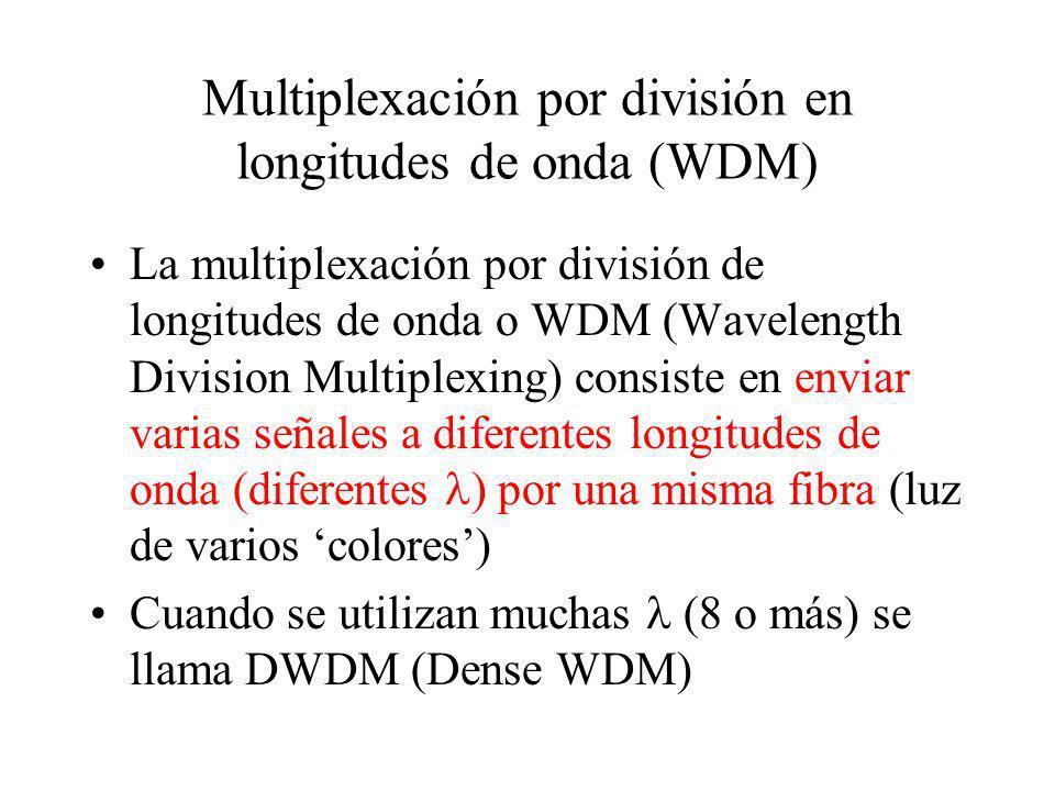 Multiplexación por división en longitudes de onda (WDM)