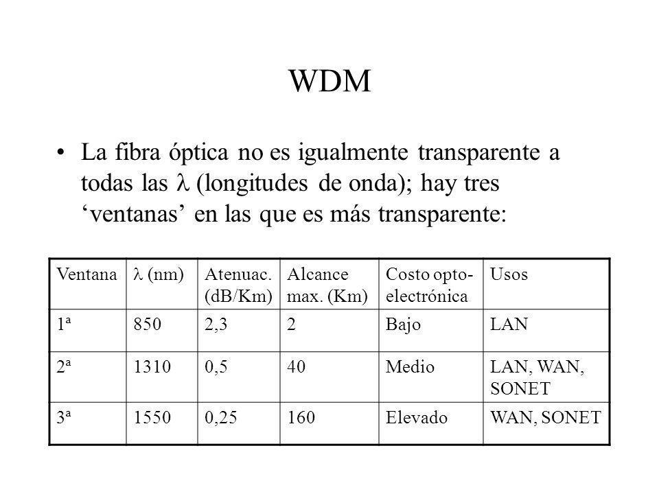 WDM La fibra óptica no es igualmente transparente a todas las  (longitudes de onda); hay tres 'ventanas' en las que es más transparente: