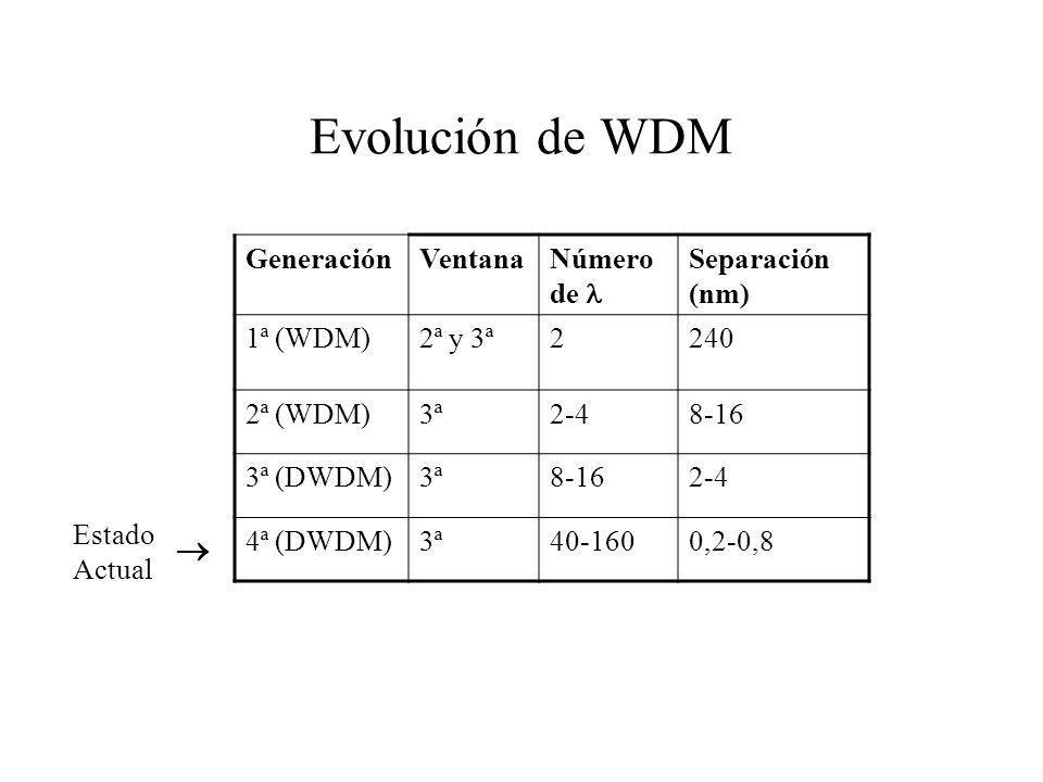 Evolución de WDM  Generación Ventana Número de  Separación (nm)