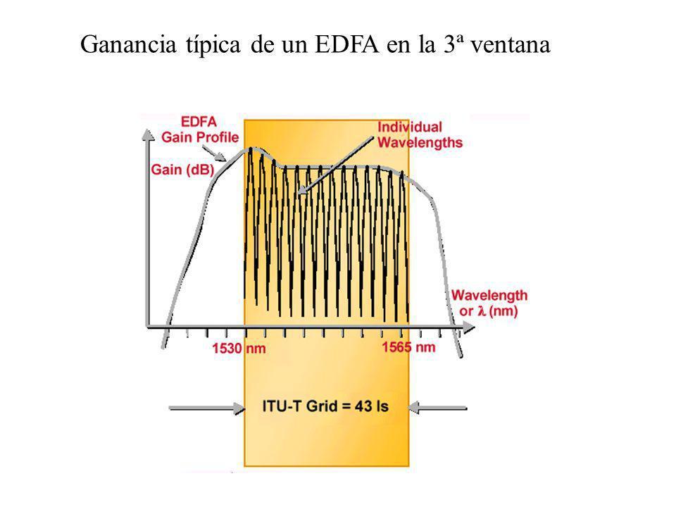 Ganancia típica de un EDFA en la 3ª ventana