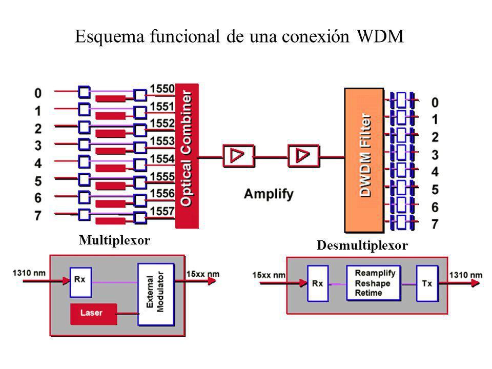 Esquema funcional de una conexión WDM