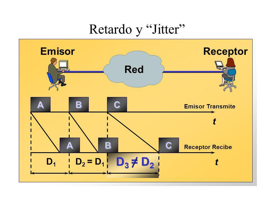Retardo y Jitter D3 = D2 Emisor Receptor Red A B C t A B C D1
