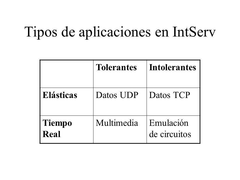 Tipos de aplicaciones en IntServ