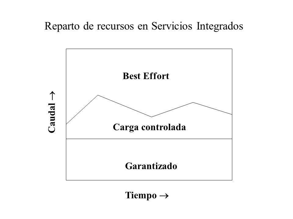 Reparto de recursos en Servicios Integrados