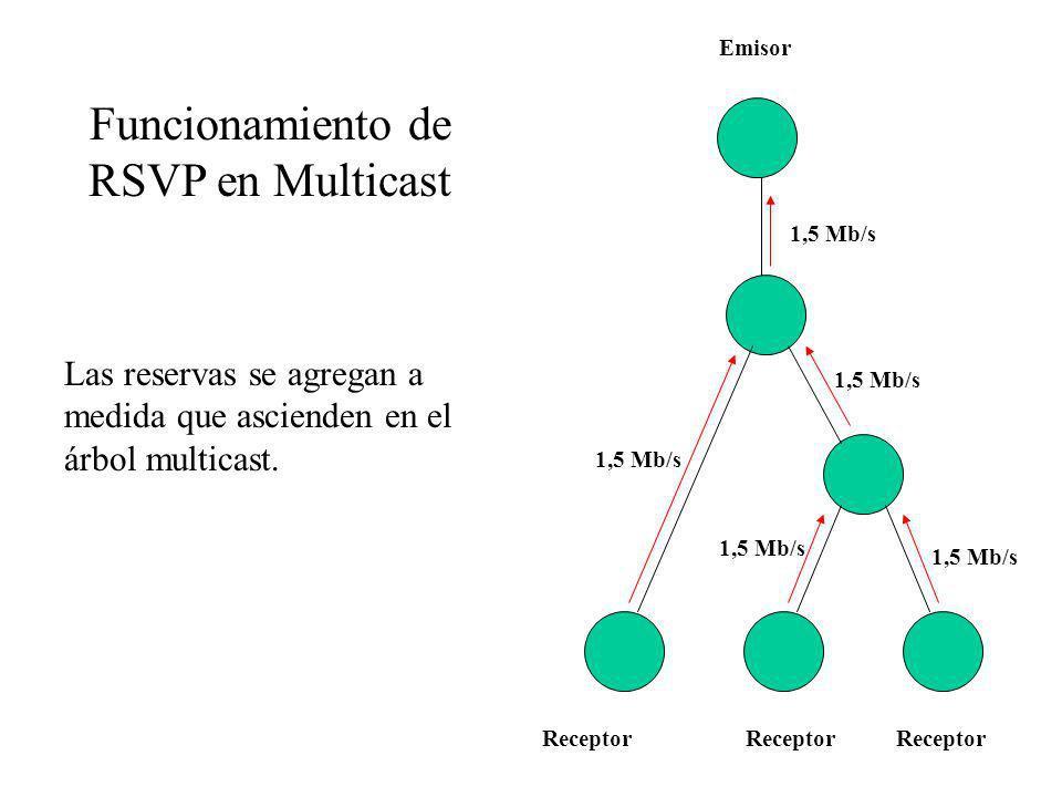 Funcionamiento de RSVP en Multicast