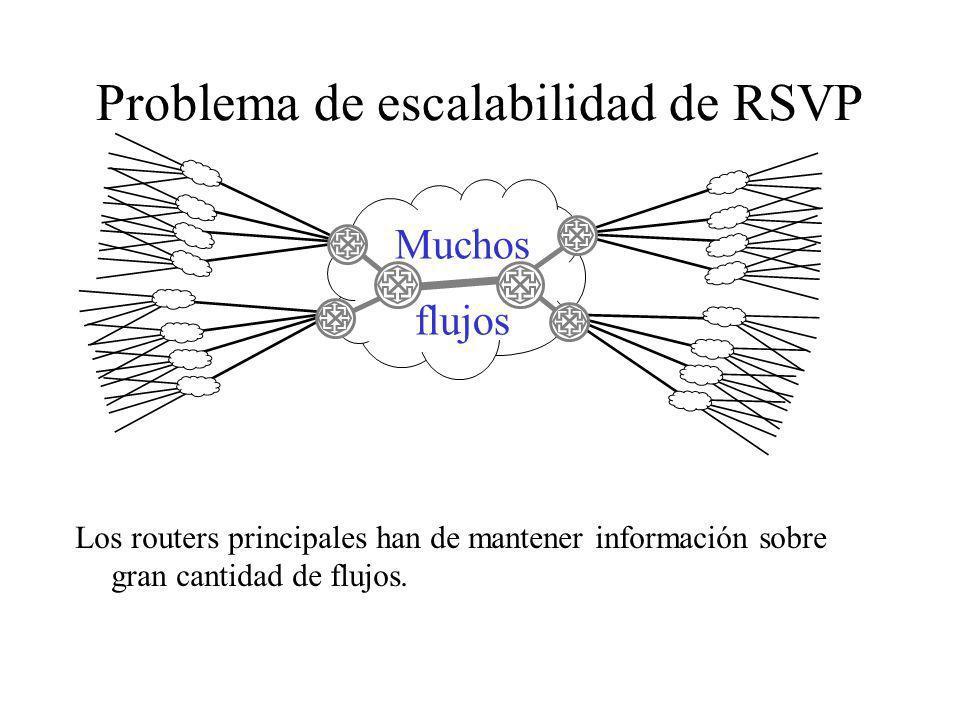 Problema de escalabilidad de RSVP