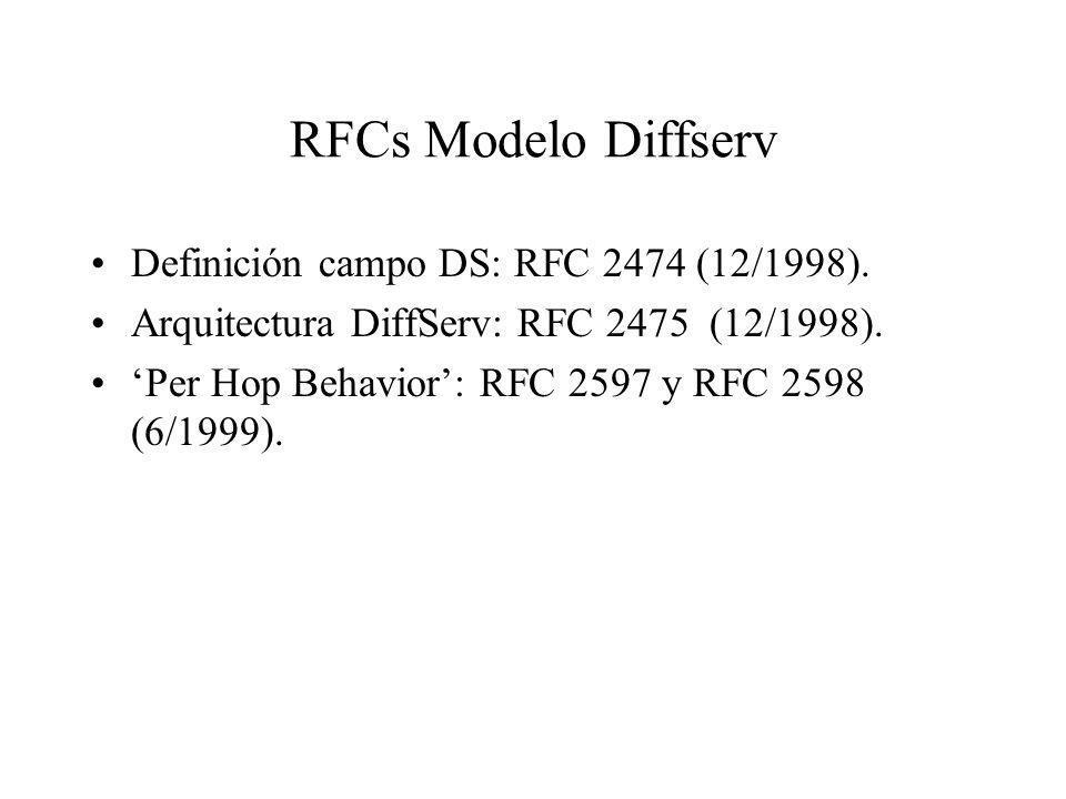 RFCs Modelo Diffserv Definición campo DS: RFC 2474 (12/1998).