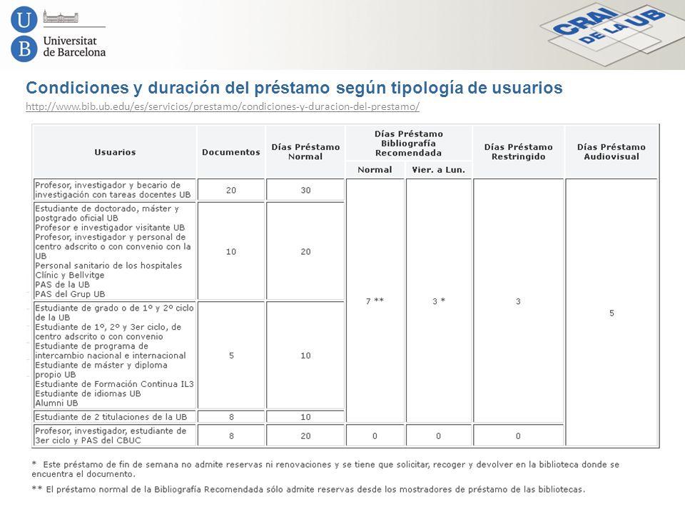 Condiciones y duración del préstamo según tipología de usuarios