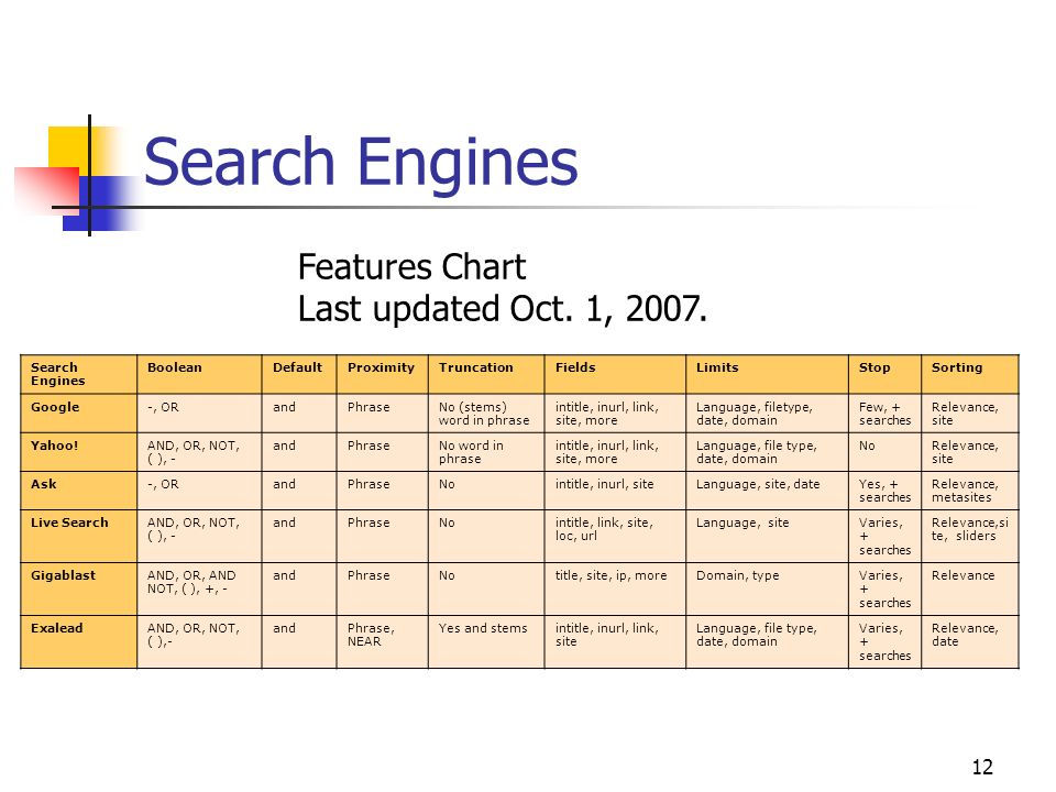 Search Engines Features Chart Last updated Oct. 1, 2007.