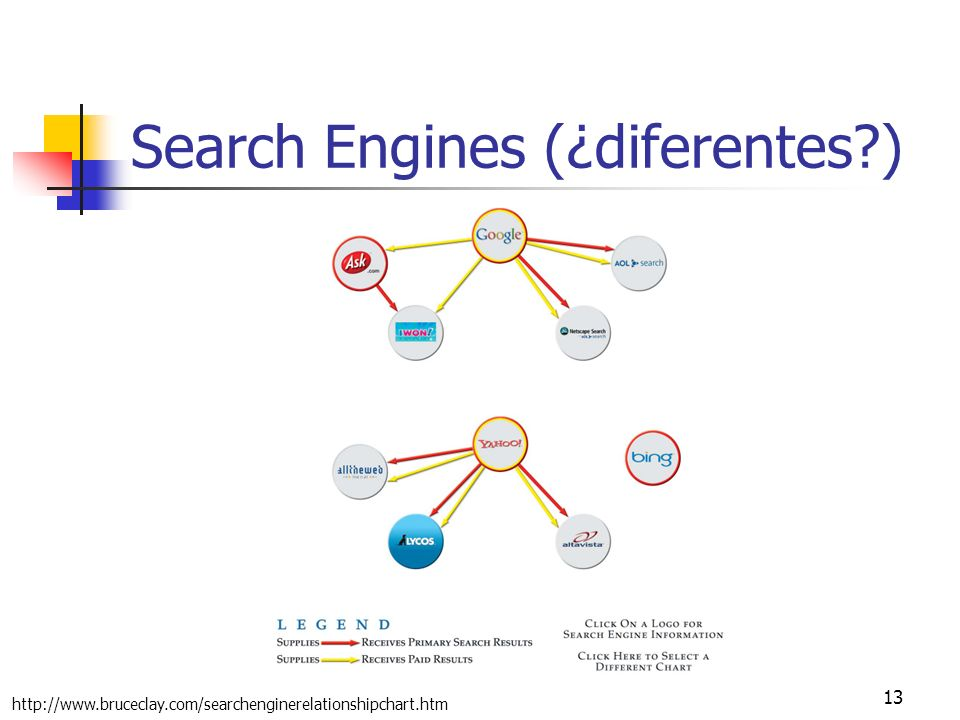 Search Engines (¿diferentes )