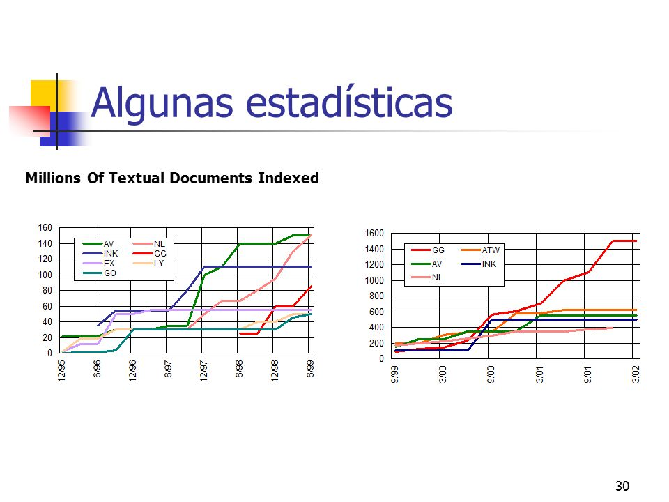 Algunas estadísticas Millions Of Textual Documents Indexed