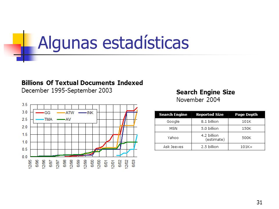 Algunas estadísticas Billions Of Textual Documents Indexed December 1995-September 2003. Search Engine Size.