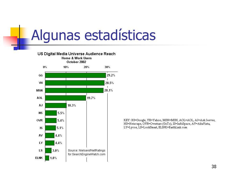Algunas estadísticas
