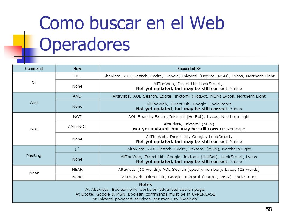 Como buscar en el Web Operadores