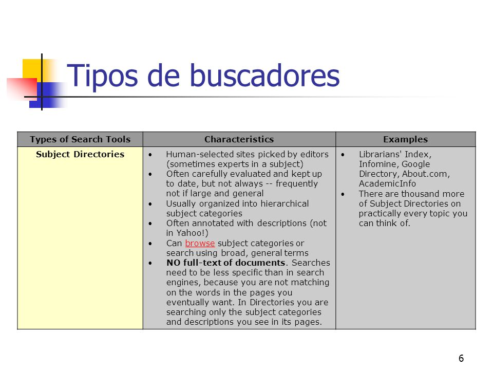 Tipos de buscadores Types of Search Tools Characteristics Examples