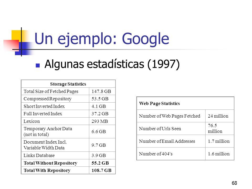 Un ejemplo: Google Algunas estadísticas (1997) Storage Statistics