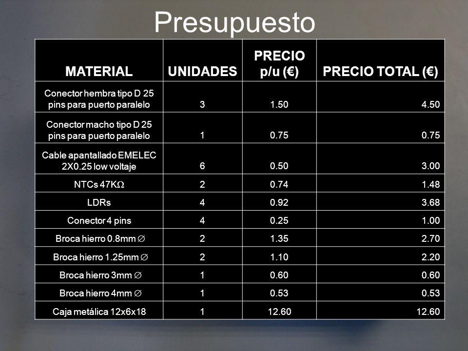 Presupuesto MATERIAL UNIDADES PRECIO p/u (€) PRECIO TOTAL (€)