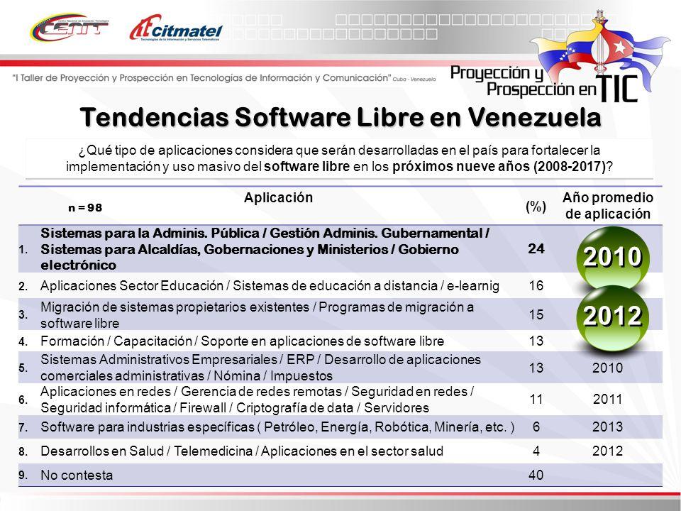 Tendencias Software Libre en Venezuela Año promedio de aplicación