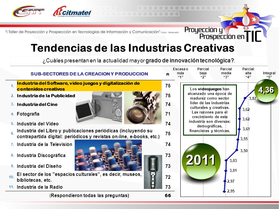 2011 Tendencias de las Industrias Creativas 4,36