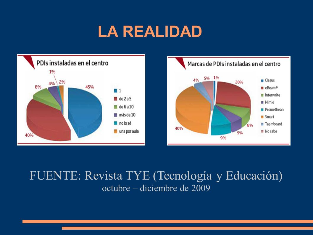 FUENTE: Revista TYE (Tecnología y Educación)