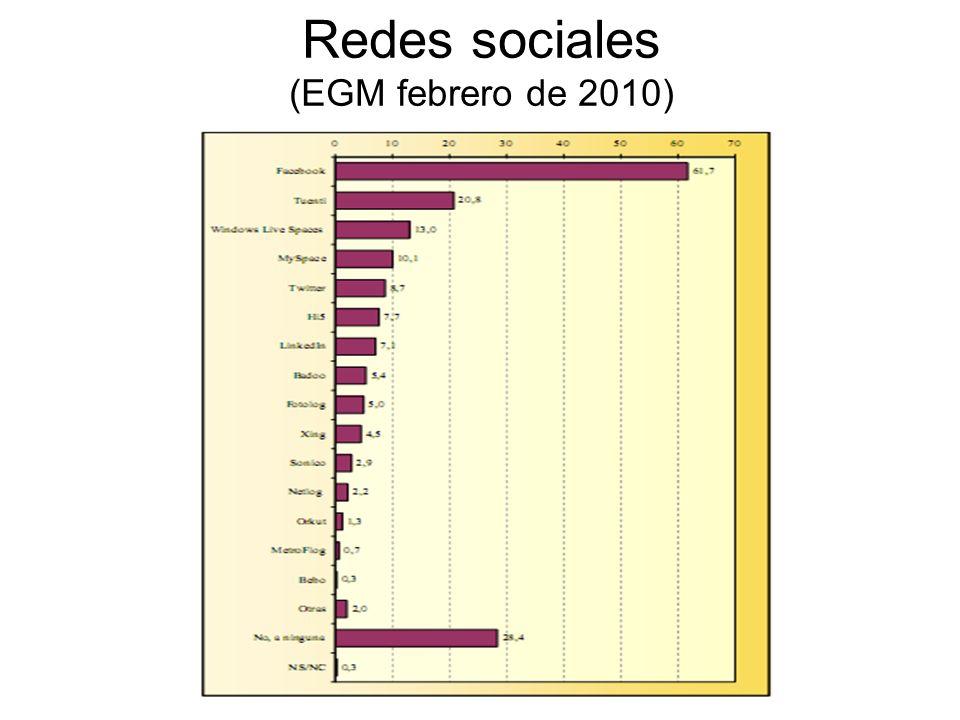 Redes sociales (EGM febrero de 2010)