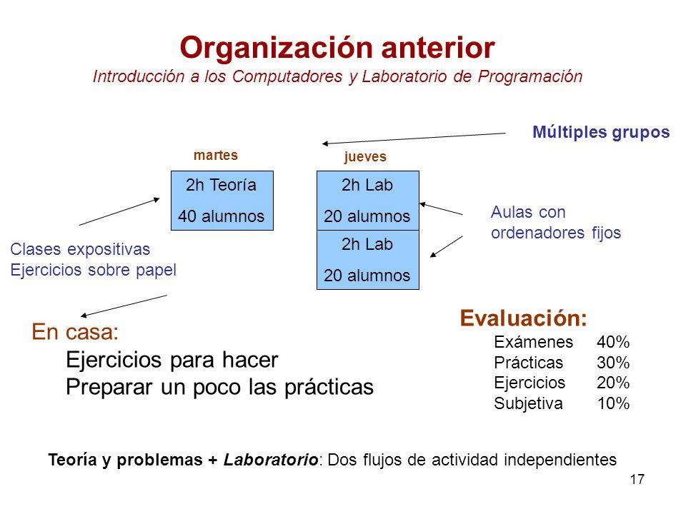 Organización anterior Introducción a los Computadores y Laboratorio de Programación