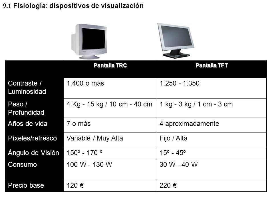 9.1 Fisiología: dispositivos de visualización