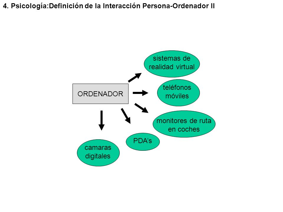 4. Psicología:Definición de la Interacción Persona-Ordenador II