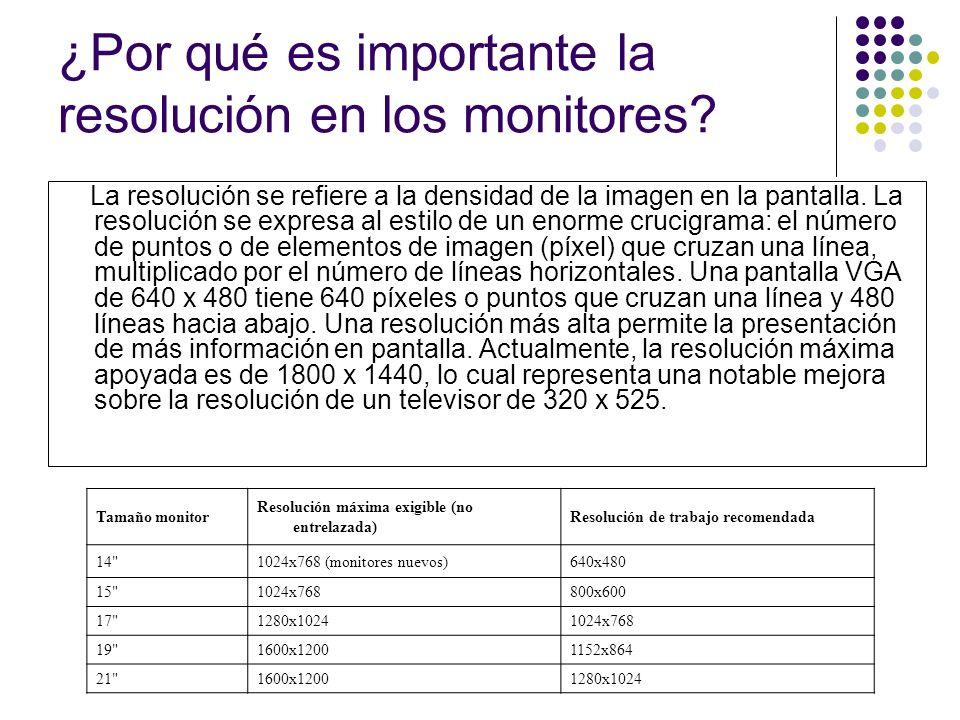 ¿Por qué es importante la resolución en los monitores