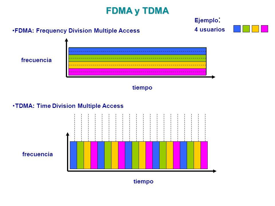 FDMA y TDMA Ejemplo: 4 usuarios
