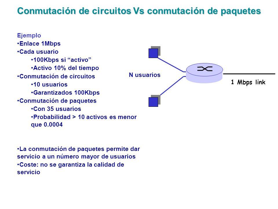 Conmutación de circuitos Vs conmutación de paquetes
