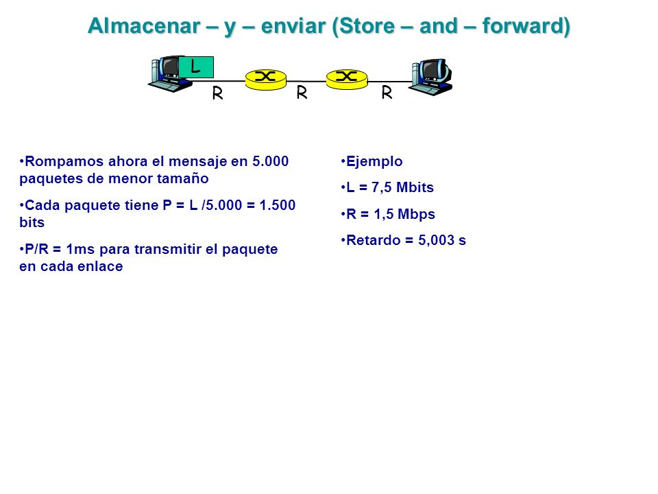 Almacenar – y – enviar (Store – and – forward)