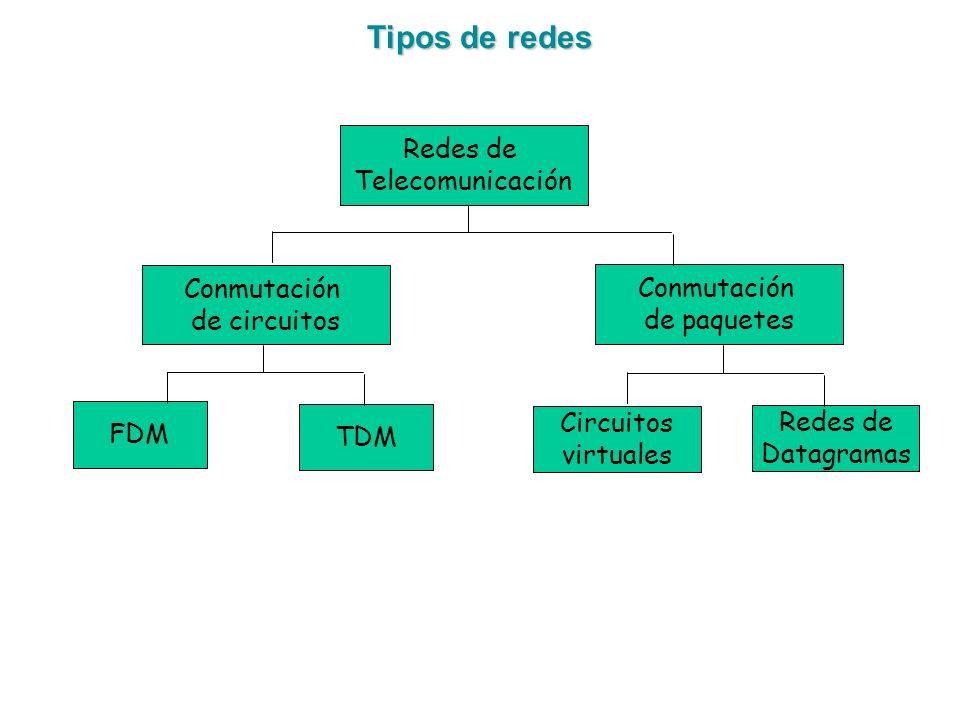 Tipos de redes Redes de Telecomunicación Conmutación de circuitos FDM