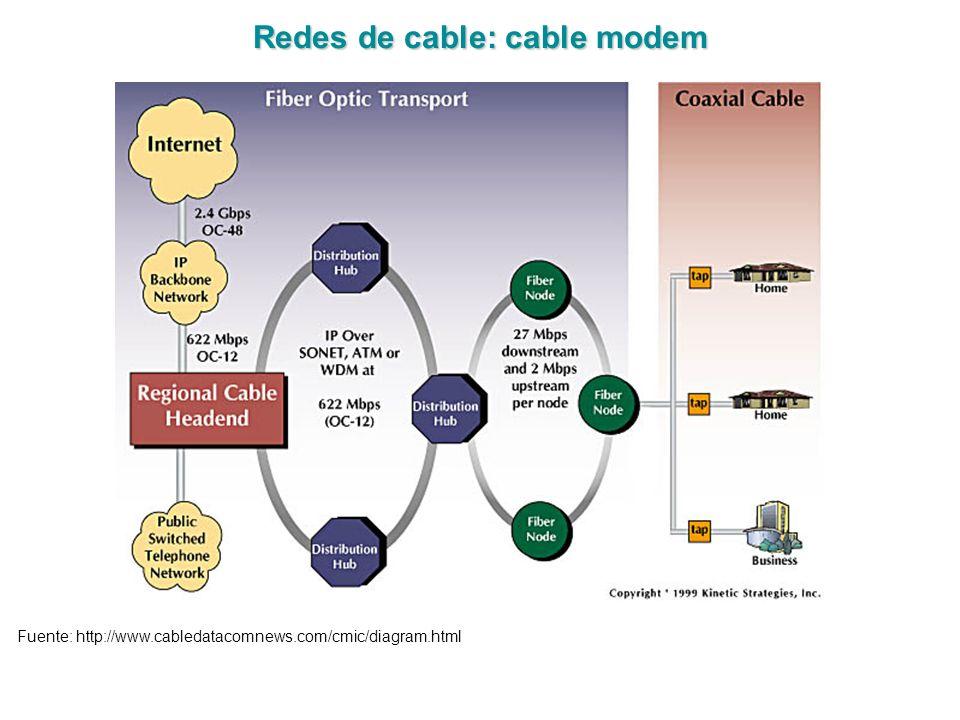 Redes de cable: cable modem