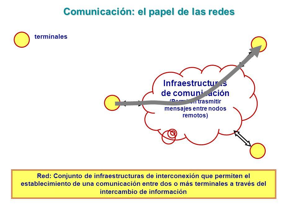 Comunicación: el papel de las redes
