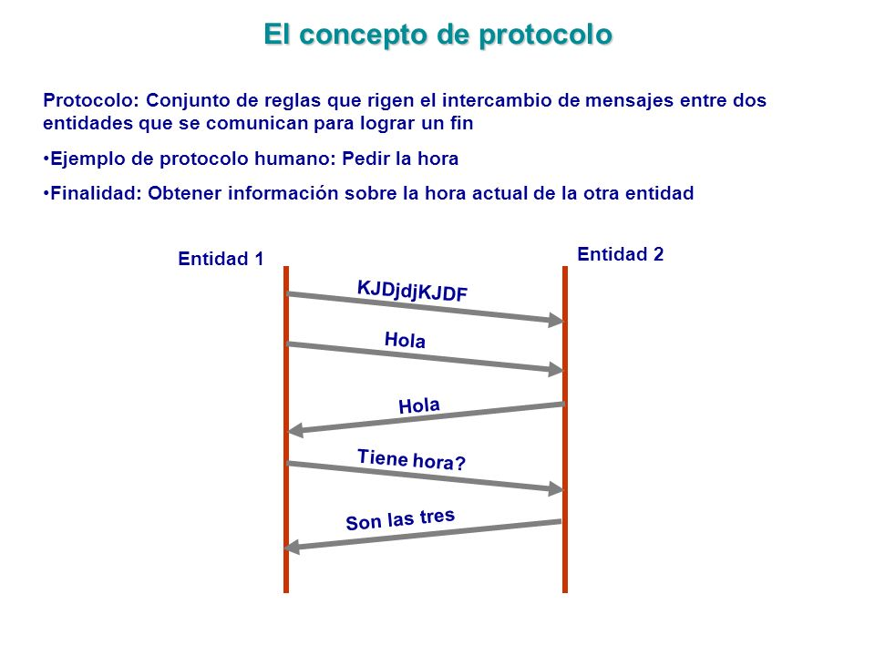 El concepto de protocolo