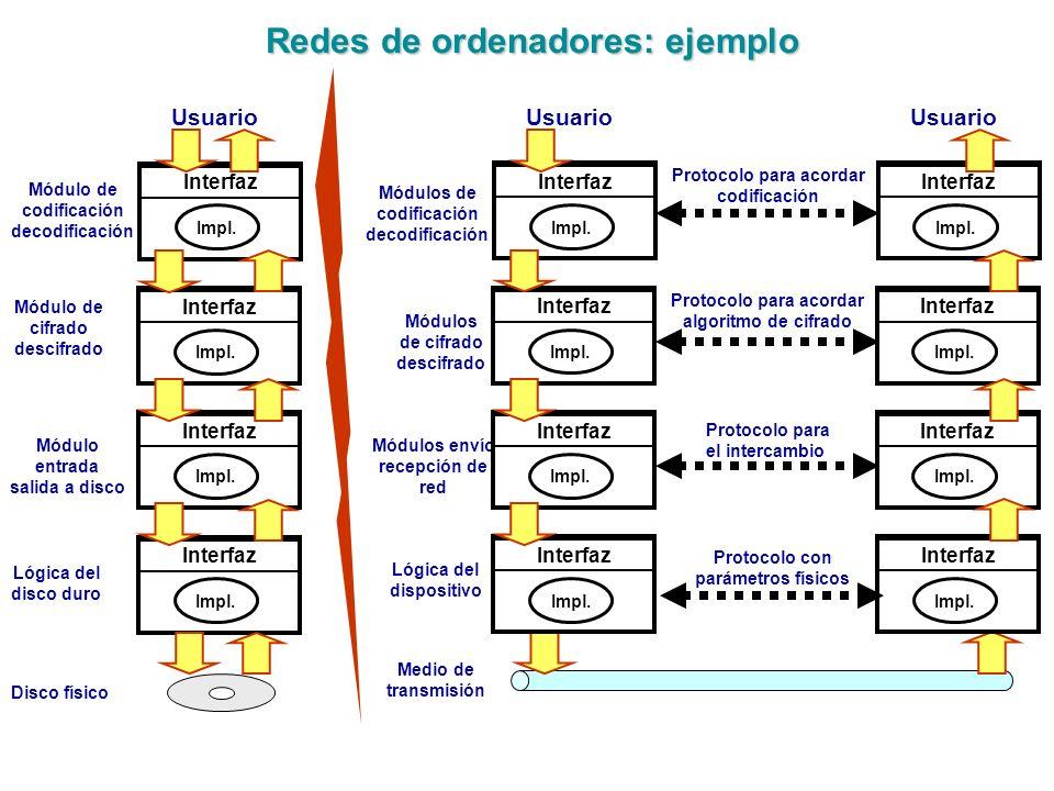 Redes de ordenadores: ejemplo