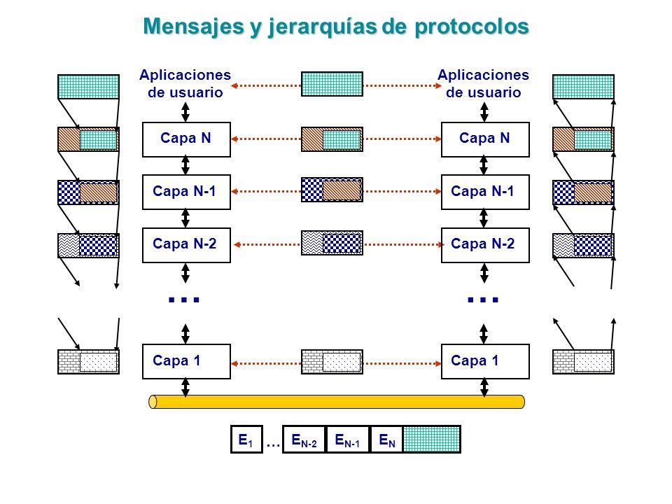 Mensajes y jerarquías de protocolos