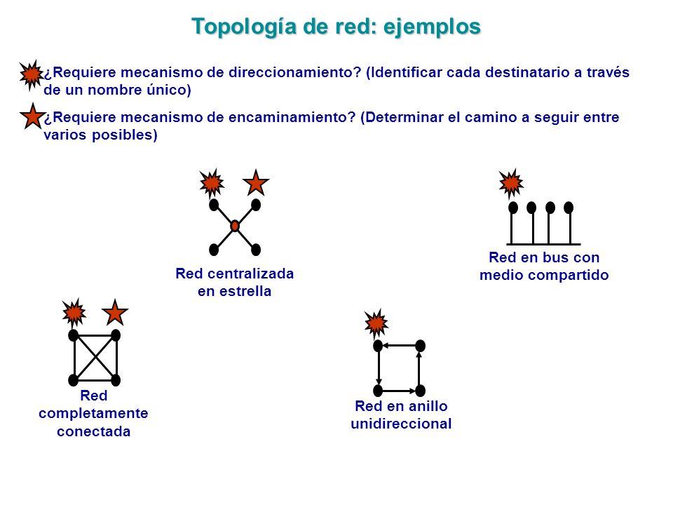 Topología de red: ejemplos