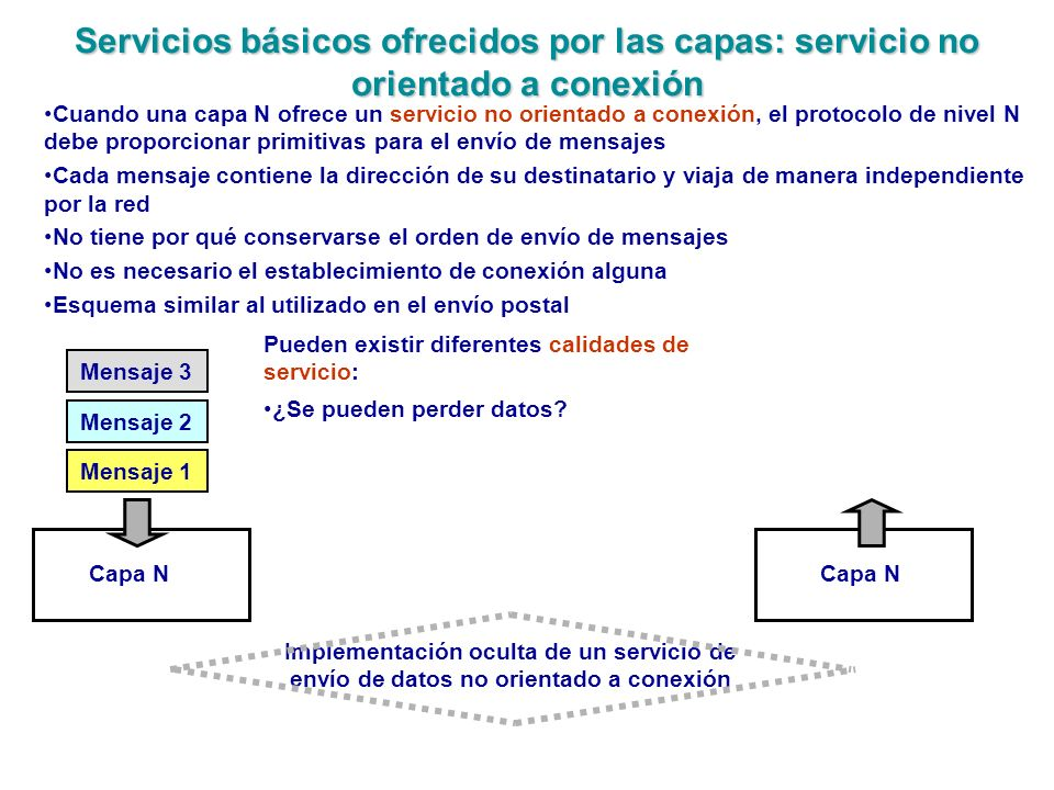 Servicios básicos ofrecidos por las capas: servicio no orientado a conexión