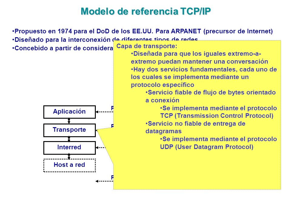 Modelo de referencia TCP/IP