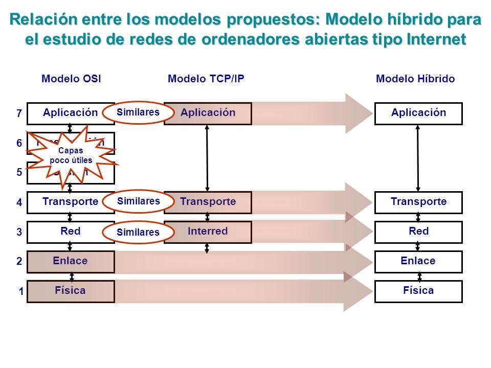 Relación entre los modelos propuestos: Modelo híbrido para el estudio de redes de ordenadores abiertas tipo Internet