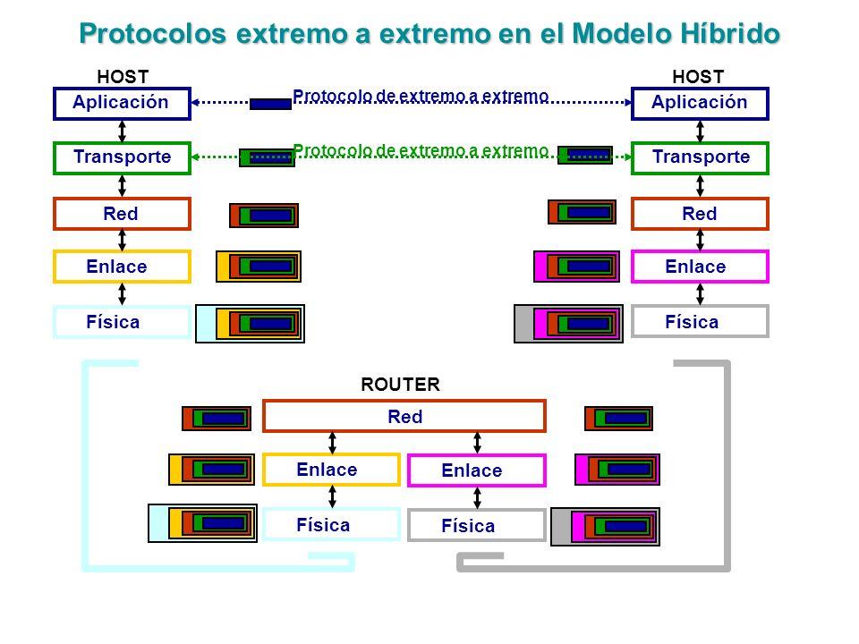Protocolos extremo a extremo en el Modelo Híbrido