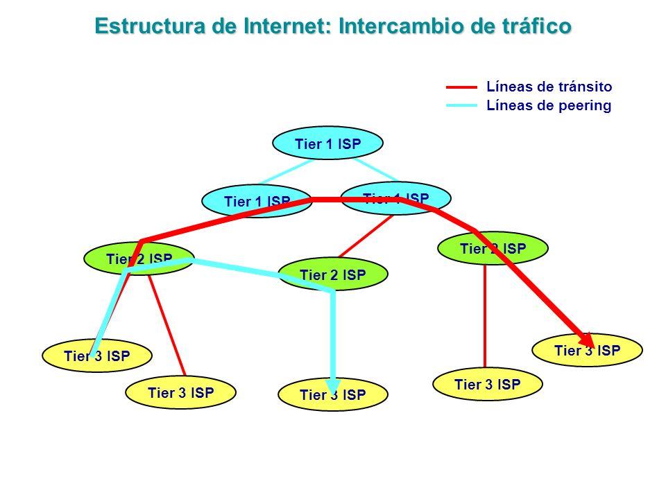 Estructura de Internet: Intercambio de tráfico