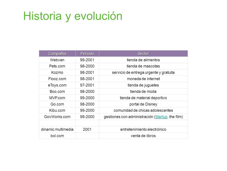 Historia y evolución Compañía Período Sector Webvan 99-2001