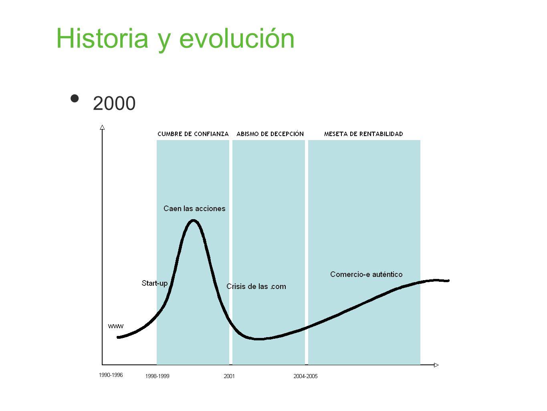 Historia y evolución 2000